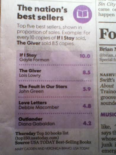 Newspaper Best Sellers